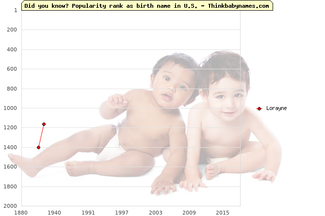 Top 2000 baby names ranking of Lorayne name in U.S.
