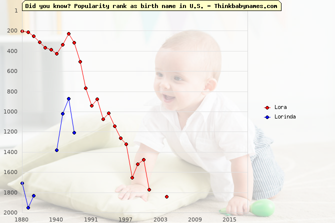 Top 2000 baby names ranking of Lora, Lorinda in U.S.