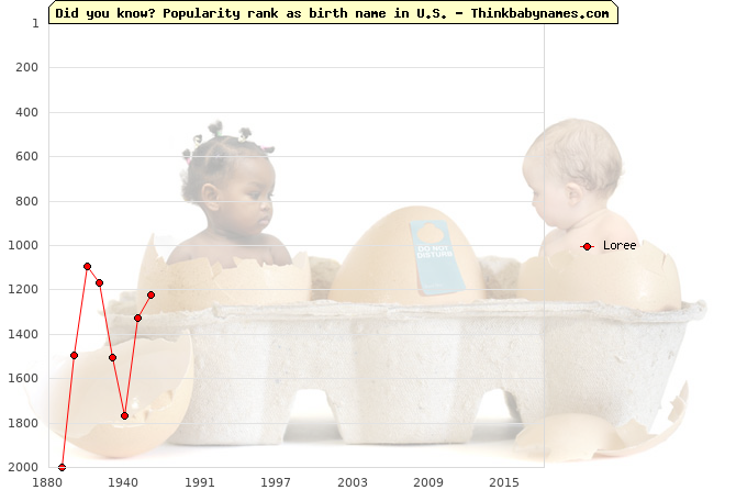 Top 2000 baby names ranking of Loree name in U.S.