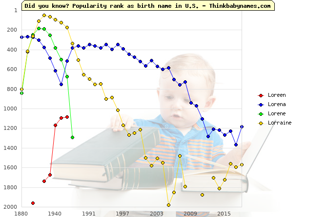 Top 2000 baby names ranking of Loreen, Lorena, Lorene, Lorraine in U.S.