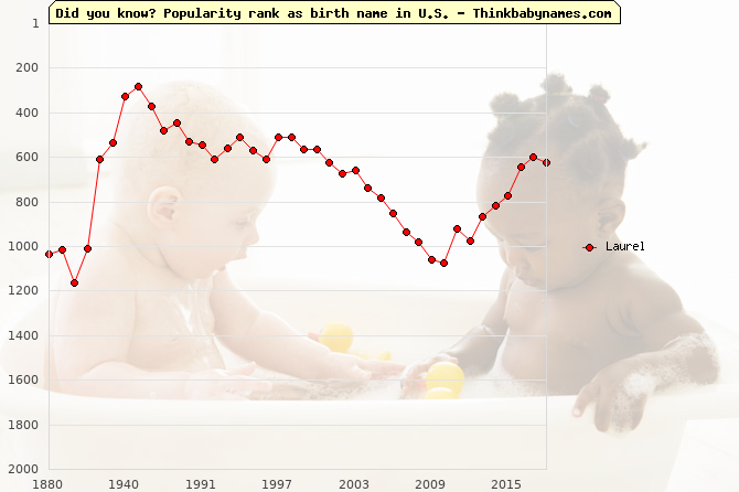 Top 2000 baby names ranking of Laurel in U.S.