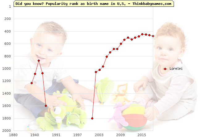 Top 1000 baby names ranking of Lorelei in U.S.