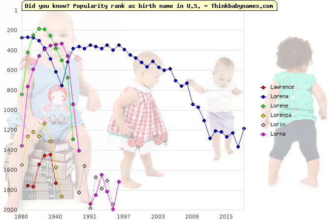 Top 2000 baby names ranking of Lawrence, Lorena, Lorene, Lorenza, Lorin, Lorna in U.S.