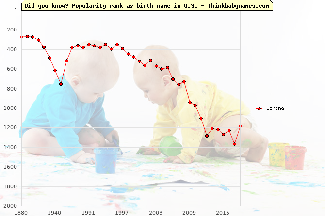 Top 2000 baby names ranking of Lorena name in U.S.