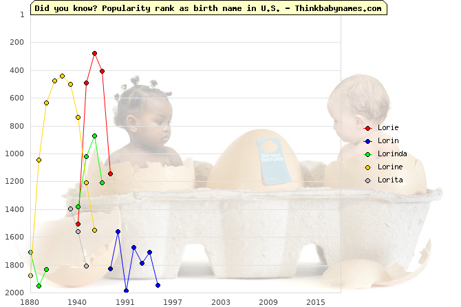 Top 2000 baby names ranking of Lorie, Lorin, Lorinda, Lorine, Lorita in U.S.