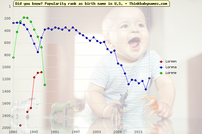 Top 2000 baby names ranking of Loreen, Lorena, Lorene in U.S.