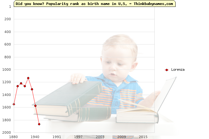 Top 2000 baby names ranking of Lorenza name in U.S.