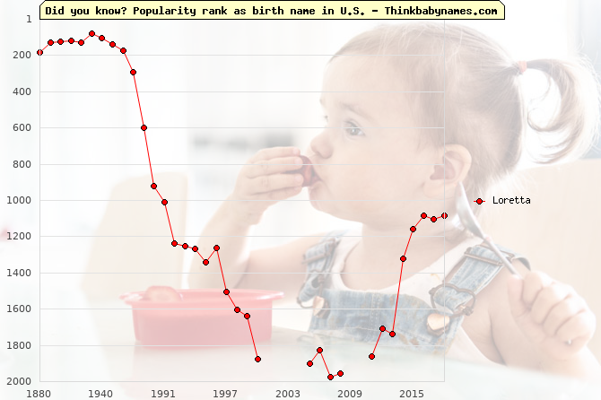 Top 2000 baby names ranking of Loretta name in U.S.