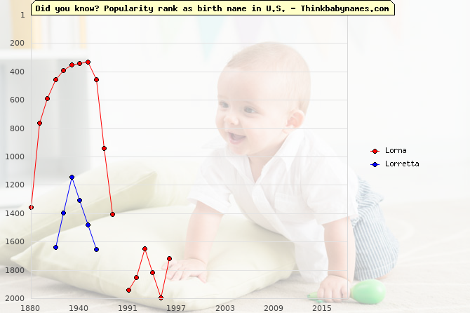 Top 2000 baby names ranking of Lorna, Lorretta in U.S.
