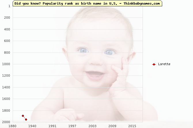 Top 2000 baby names ranking of Lorette name in U.S.