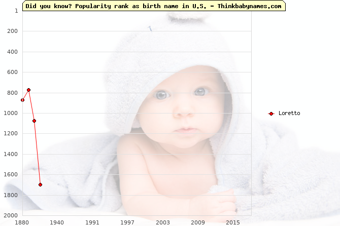 Top 1000 baby names ranking of Loretto name in U.S.