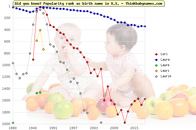 Top 2000 baby names ranking of Lori, Laura, Laure, Lauri, Laurie in U.S.