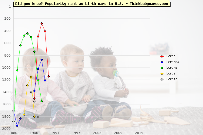 Top 2000 baby names ranking of Lorie, Lorinda, Lorine, Loris, Lorita in U.S.