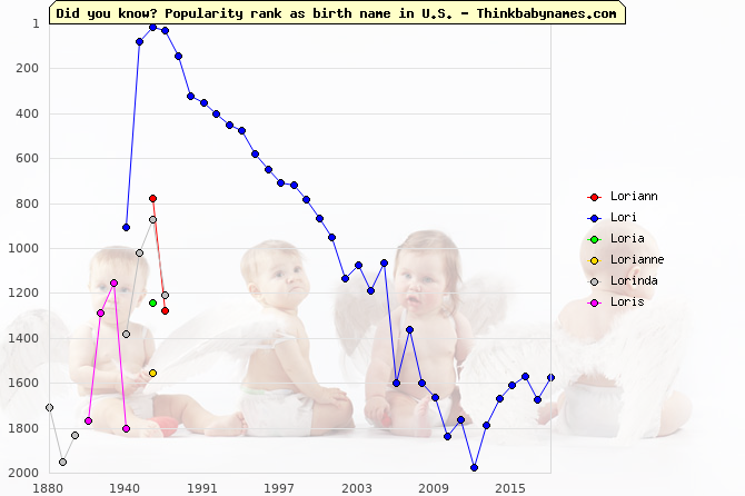 Top 2000 baby names ranking of Loriann, Lori, Loria, Lorianne, Lorinda, Loris in U.S.