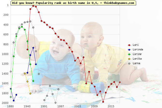 Top 2000 baby names ranking of Lori, Lorinda, Lorine, Lorita, Lorna in U.S.