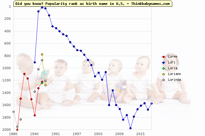 Top 2000 baby names ranking of Loree, Lori, Loria, Loriann, Lorinda in U.S.