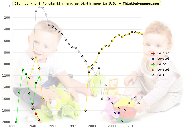 Top 2000 baby names ranking of Loralee, Loralei, Loree, Lorelei, Lori in U.S.