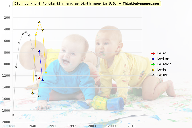 Top 2000 baby names ranking of Loria, Loriann, Lorianne, Lorie, Lorine in U.S.