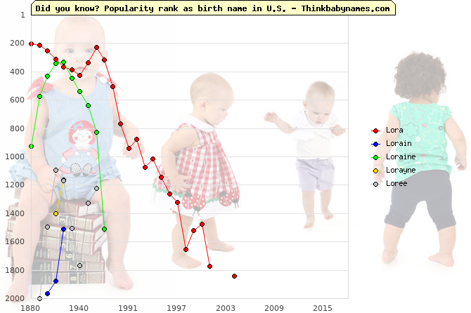 Top 2000 baby names ranking of Lora, Lorain, Loraine, Lorayne, Loree in U.S.