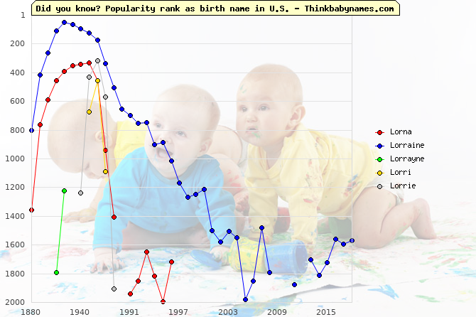 Top 2000 baby names ranking of Lorna, Lorraine, Lorrayne, Lorri, Lorrie in U.S.
