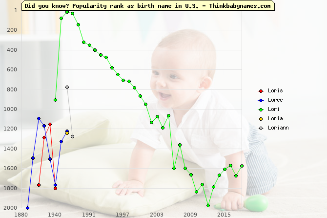 Top 2000 baby names ranking of Loris, Loree, Lori, Loria, Loriann in U.S.