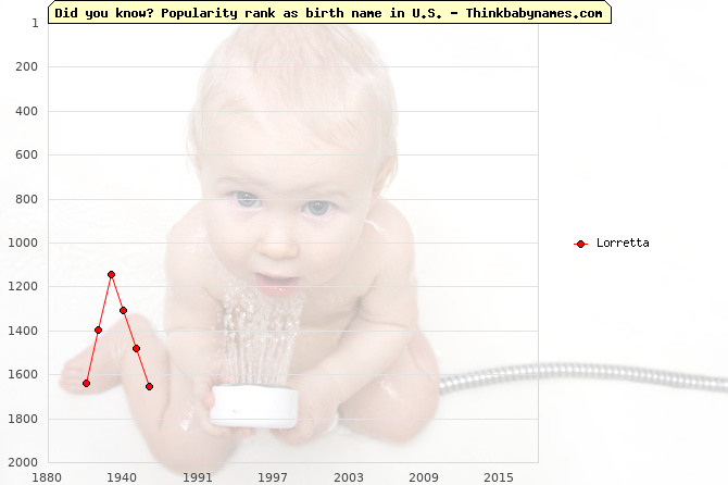 Top 2000 baby names ranking of Lorretta name in U.S.
