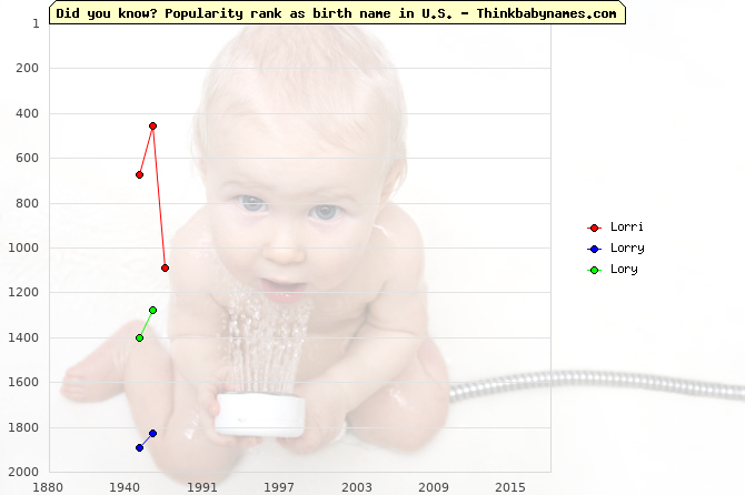 Top 2000 baby names ranking of Lorri, Lorry, Lory in U.S.