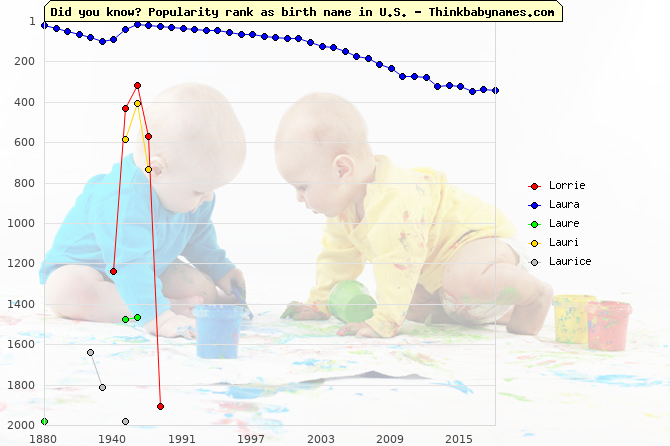 Top 2000 baby names ranking of Lorrie, Laura, Laure, Lauri, Laurice in U.S.