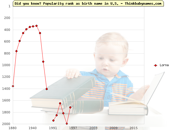 Top 2000 baby names ranking of Lorna in U.S.