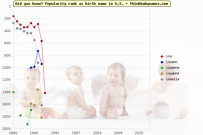 Top 2000 baby names ranking of Lou- names: Lou, Louann, Louanna, Louanne, Louella