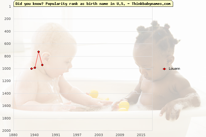 Top 2000 baby names ranking of Louann name in U.S.