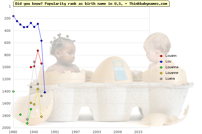 Top 2000 baby names ranking of Louann, Lou, Louanna, Louanne, Luana in U.S.