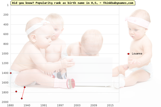 Top 2000 baby names ranking of Louanna name in U.S.