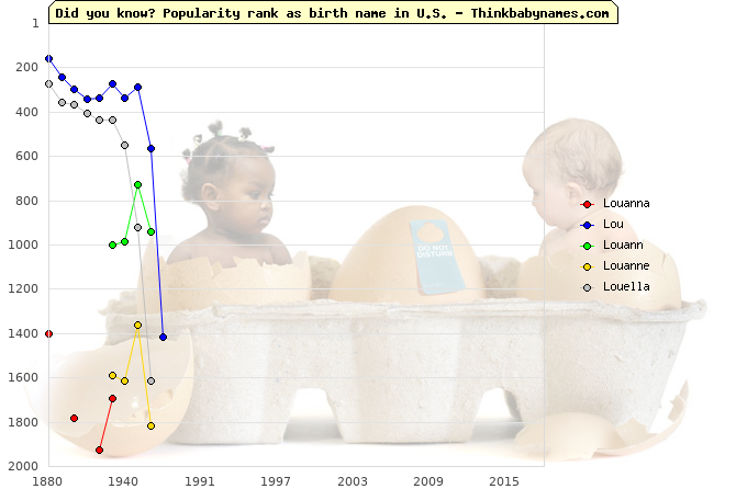 Top 2000 baby names ranking of Louanna, Lou, Louann, Louanne, Louella in U.S.
