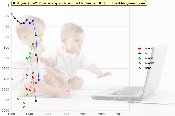 Top 2000 baby names ranking of Louanne, Lou, Louann, Louanna, Luana in U.S.