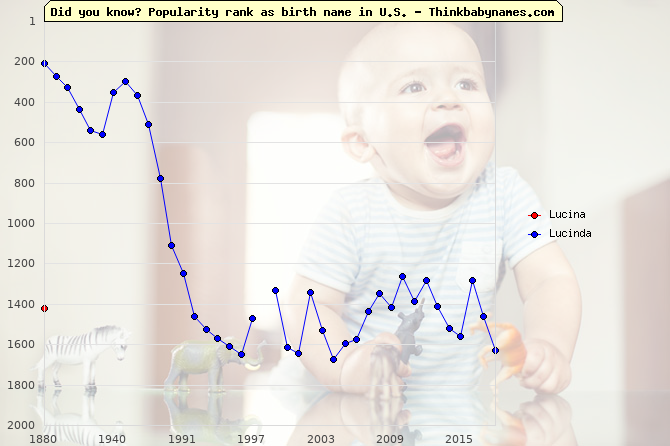Top 2000 baby names ranking of Lucina, Lucinda in U.S.