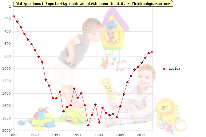 Top 2000 baby names ranking of Louisa name in U.S.