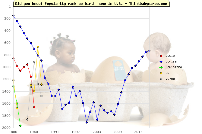 Top 2000 baby names ranking of Louis, Louisa, Louisiana, Lu, Luana in U.S.