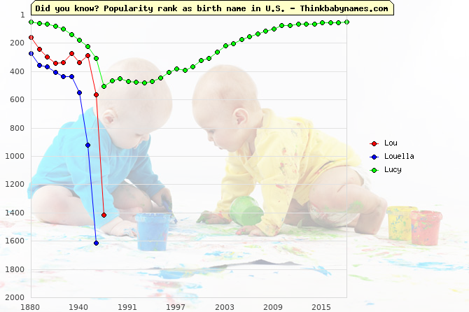 Top 2000 baby names ranking of Lou, Louella, Lucy in U.S.