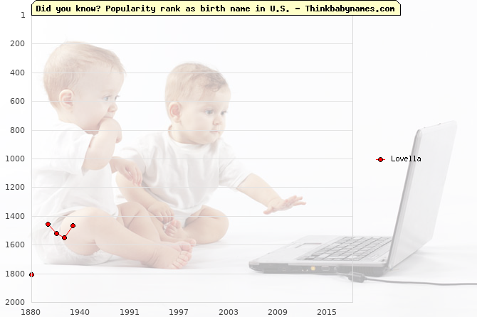 Top 2000 baby names ranking of Lovella name in U.S.