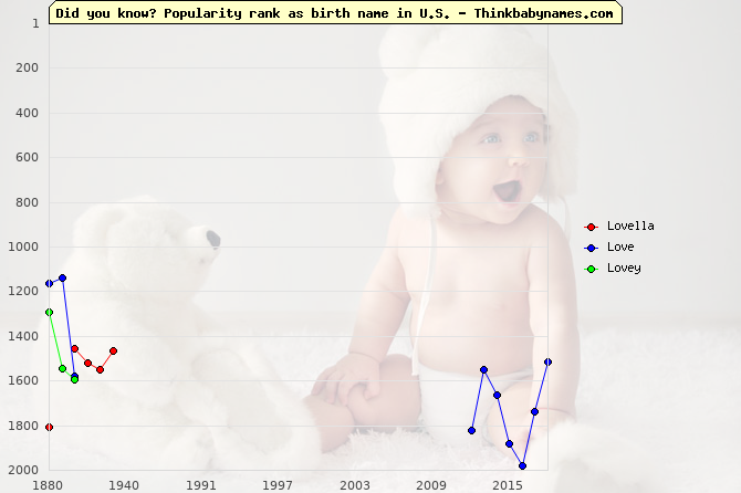 Top 2000 baby names ranking of Lovella, Love, Lovey in U.S.