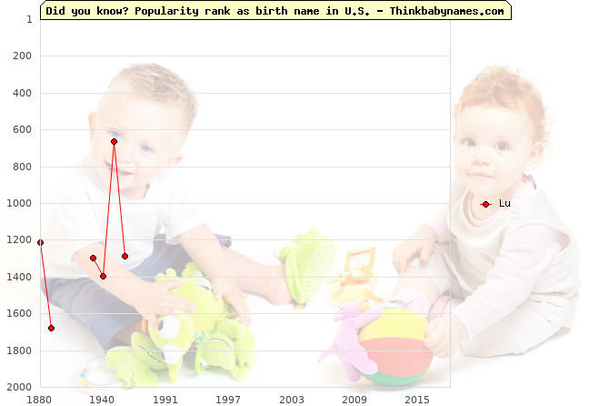 Top 2000 baby names ranking of Lu name in U.S.