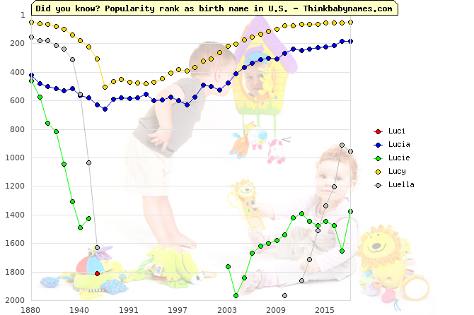 Top 2000 baby names ranking of Luci, Lucia, Lucie, Lucy, Luella in U.S.