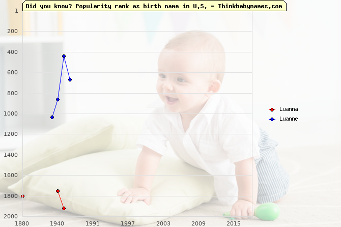 Top 2000 baby names ranking of Luanna, Luanne in U.S.