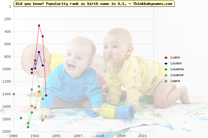 Top 2000 baby names ranking of Luann, Louann, Louanna, Louanne, Luana in U.S.