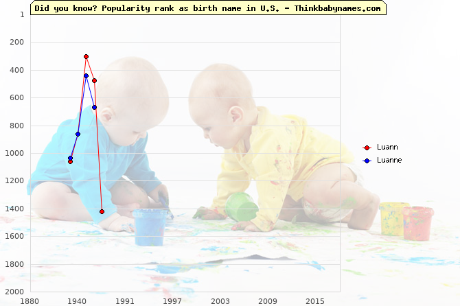 Top 2000 baby names ranking of Luann, Luanne in U.S.