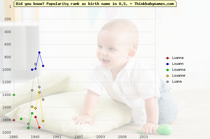 Top 2000 baby names ranking of Luanna, Louann, Louanna, Louanne, Luana in U.S.