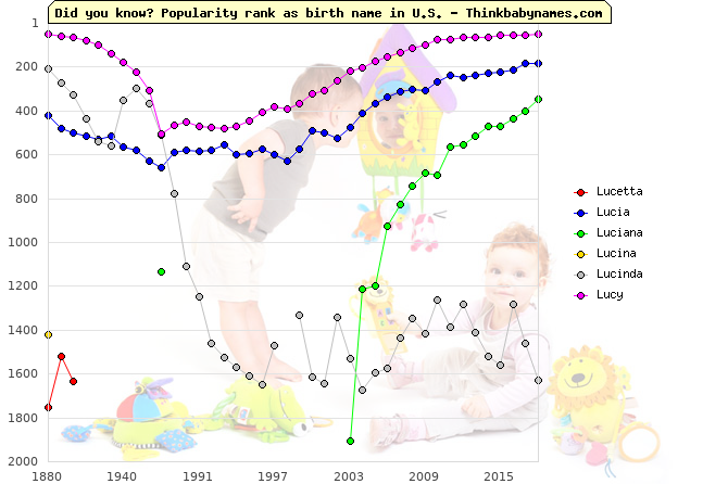 Top 2000 baby names ranking of Lucetta, Lucia, Luciana, Lucina, Lucinda, Lucy in U.S.