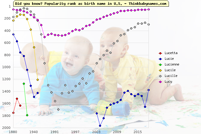 Top 2000 baby names ranking of Lucetta, Lucie, Lucienne, Lucile, Lucille, Lucy in U.S.