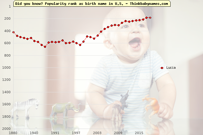 Top 2000 baby names ranking of Lucia name in U.S.